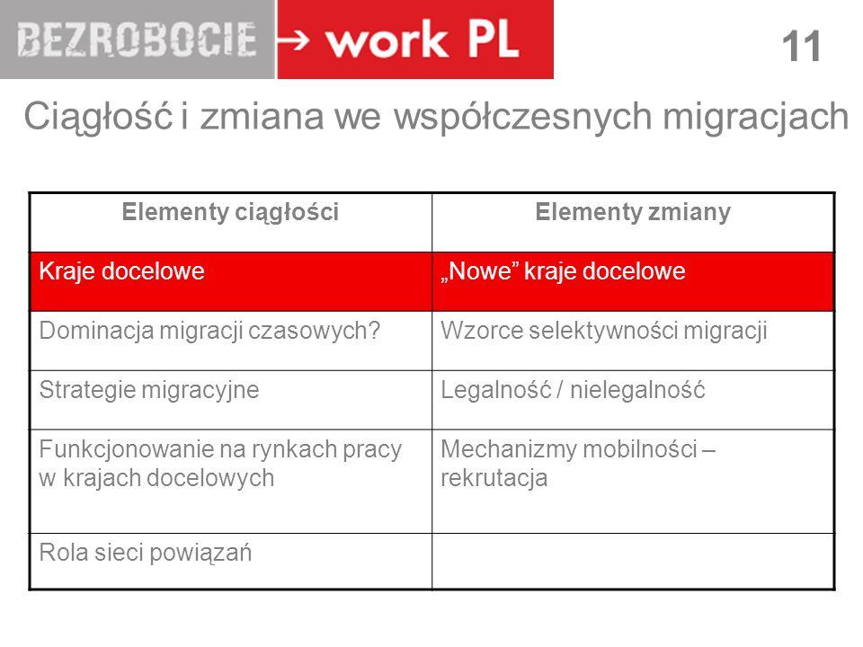 LUBLIN 11 Ciągłość i zmiana we współczesnych migracjach Elementy ciągłościElementy zmiany Kraje doceloweNowe kraje docelowe Dominacja migracji czasowych Wzorce selektywności migracji Strategie migracyjneLegalność / nielegalność Funkcjonowanie na rynkach pracy w krajach docelowych Mechanizmy mobilności – rekrutacja Rola sieci powiązań