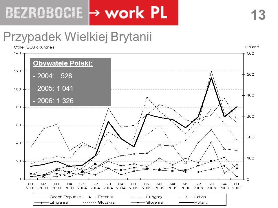LUBLIN 13 Przypadek Wielkiej Brytanii Source: IPS Obywatele Polski: - 2004: 528 - 2005: 1 041 - 2006: 1 326
