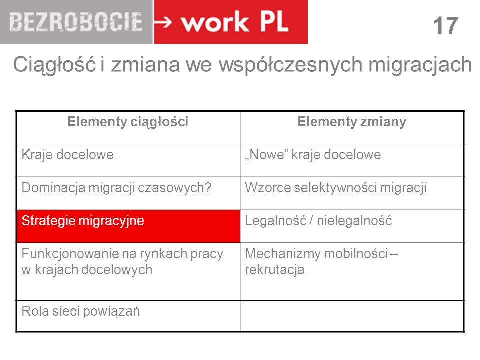 LUBLIN 17 Ciągłość i zmiana we współczesnych migracjach Elementy ciągłościElementy zmiany Kraje doceloweNowe kraje docelowe Dominacja migracji czasowych Wzorce selektywności migracji Strategie migracyjneLegalność / nielegalność Funkcjonowanie na rynkach pracy w krajach docelowych Mechanizmy mobilności – rekrutacja Rola sieci powiązań