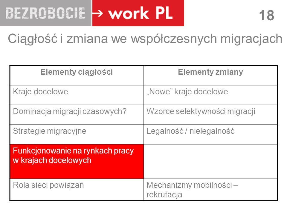 LUBLIN 18 Ciągłość i zmiana we współczesnych migracjach Elementy ciągłościElementy zmiany Kraje doceloweNowe kraje docelowe Dominacja migracji czasowych Wzorce selektywności migracji Strategie migracyjneLegalność / nielegalność Funkcjonowanie na rynkach pracy w krajach docelowych Rola sieci powiązańMechanizmy mobilności – rekrutacja