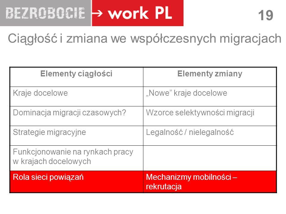 LUBLIN 19 Ciągłość i zmiana we współczesnych migracjach Elementy ciągłościElementy zmiany Kraje doceloweNowe kraje docelowe Dominacja migracji czasowych Wzorce selektywności migracji Strategie migracyjneLegalność / nielegalność Funkcjonowanie na rynkach pracy w krajach docelowych Rola sieci powiązańMechanizmy mobilności – rekrutacja