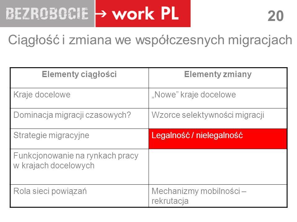 LUBLIN 20 Ciągłość i zmiana we współczesnych migracjach Elementy ciągłościElementy zmiany Kraje doceloweNowe kraje docelowe Dominacja migracji czasowych Wzorce selektywności migracji Strategie migracyjneLegalność / nielegalność Funkcjonowanie na rynkach pracy w krajach docelowych Rola sieci powiązańMechanizmy mobilności – rekrutacja
