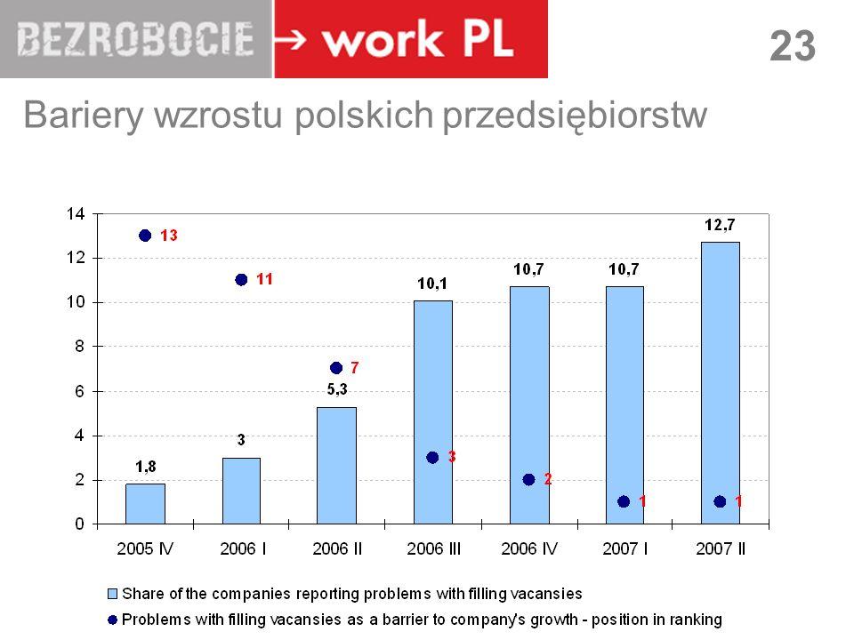 LUBLIN 23 Bariery wzrostu polskich przedsiębiorstw