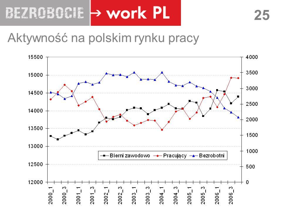 LUBLIN 25 Aktywność na polskim rynku pracy