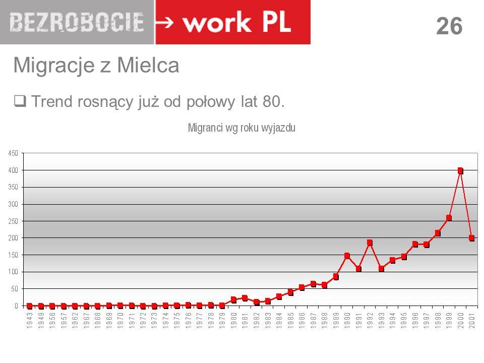 LUBLIN 26 Migracje z Mielca Trend rosnący już od połowy lat 80.