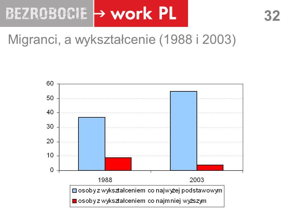 LUBLIN 32 Migranci, a wykształcenie (1988 i 2003)
