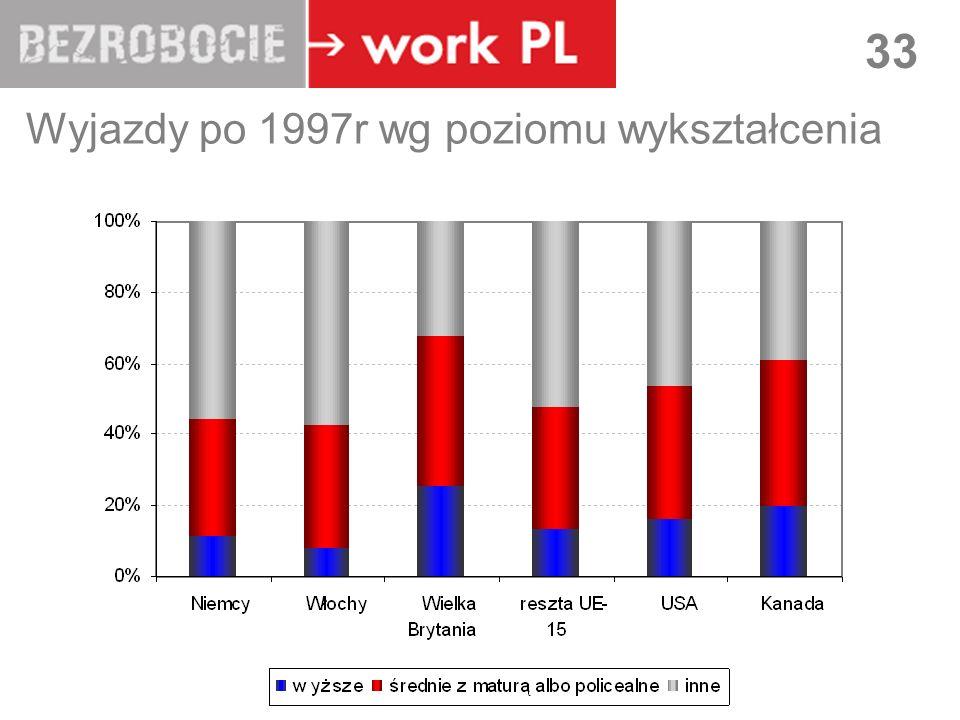 LUBLIN 33 Wyjazdy po 1997r wg poziomu wykształcenia