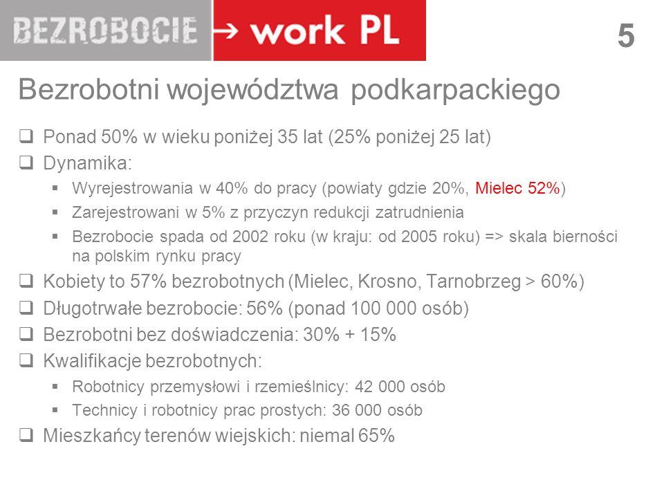 LUBLIN 5 Bezrobotni województwa podkarpackiego Ponad 50% w wieku poniżej 35 lat (25% poniżej 25 lat) Dynamika: Wyrejestrowania w 40% do pracy (powiaty gdzie 20%, Mielec 52%) Zarejestrowani w 5% z przyczyn redukcji zatrudnienia Bezrobocie spada od 2002 roku (w kraju: od 2005 roku) => skala bierności na polskim rynku pracy Kobiety to 57% bezrobotnych (Mielec, Krosno, Tarnobrzeg > 60%) Długotrwałe bezrobocie: 56% (ponad 100 000 osób) Bezrobotni bez doświadczenia: 30% + 15% Kwalifikacje bezrobotnych: Robotnicy przemysłowi i rzemieślnicy: 42 000 osób Technicy i robotnicy prac prostych: 36 000 osób Mieszkańcy terenów wiejskich: niemal 65%