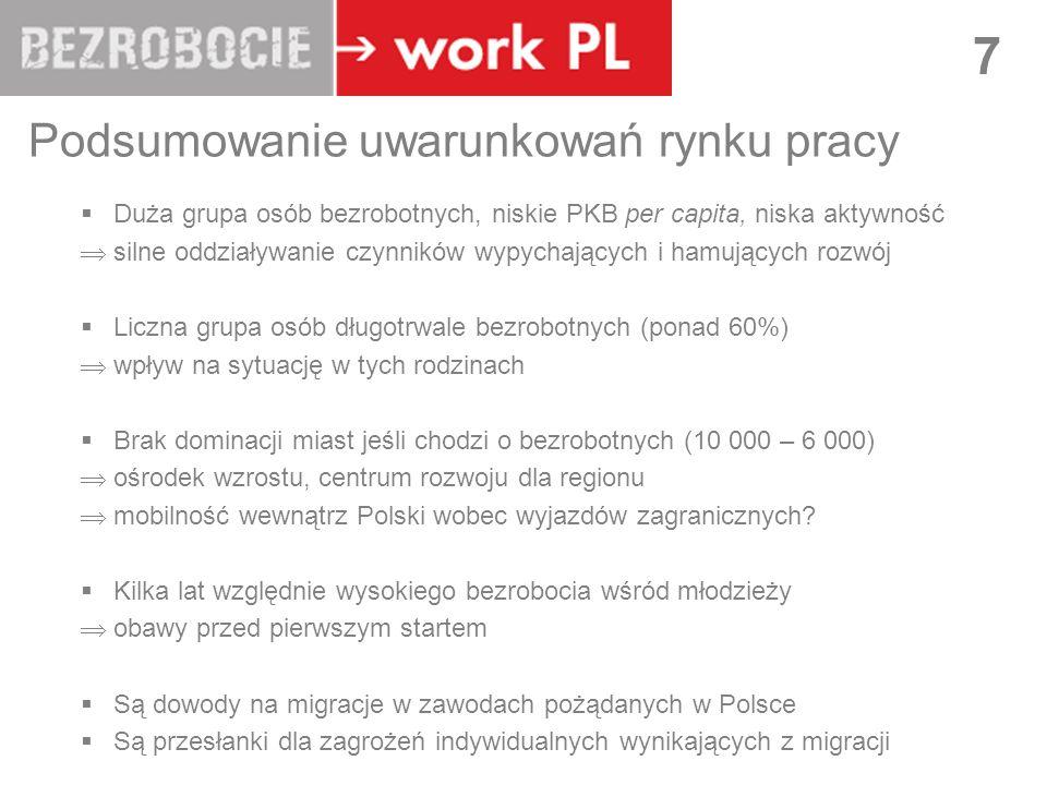 LUBLIN 7 Podsumowanie uwarunkowań rynku pracy Duża grupa osób bezrobotnych, niskie PKB per capita, niska aktywność silne oddziaływanie czynników wypychających i hamujących rozwój Liczna grupa osób długotrwale bezrobotnych (ponad 60%) wpływ na sytuację w tych rodzinach Brak dominacji miast jeśli chodzi o bezrobotnych (10 000 – 6 000) ośrodek wzrostu, centrum rozwoju dla regionu mobilność wewnątrz Polski wobec wyjazdów zagranicznych.