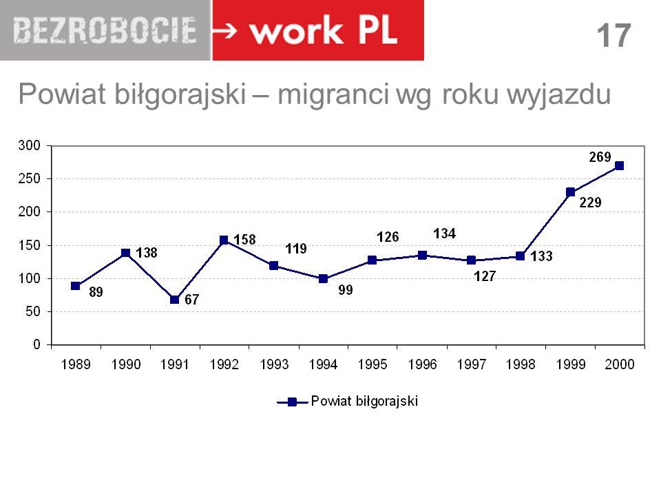 LUBLIN 17 Powiat biłgorajski – migranci wg roku wyjazdu