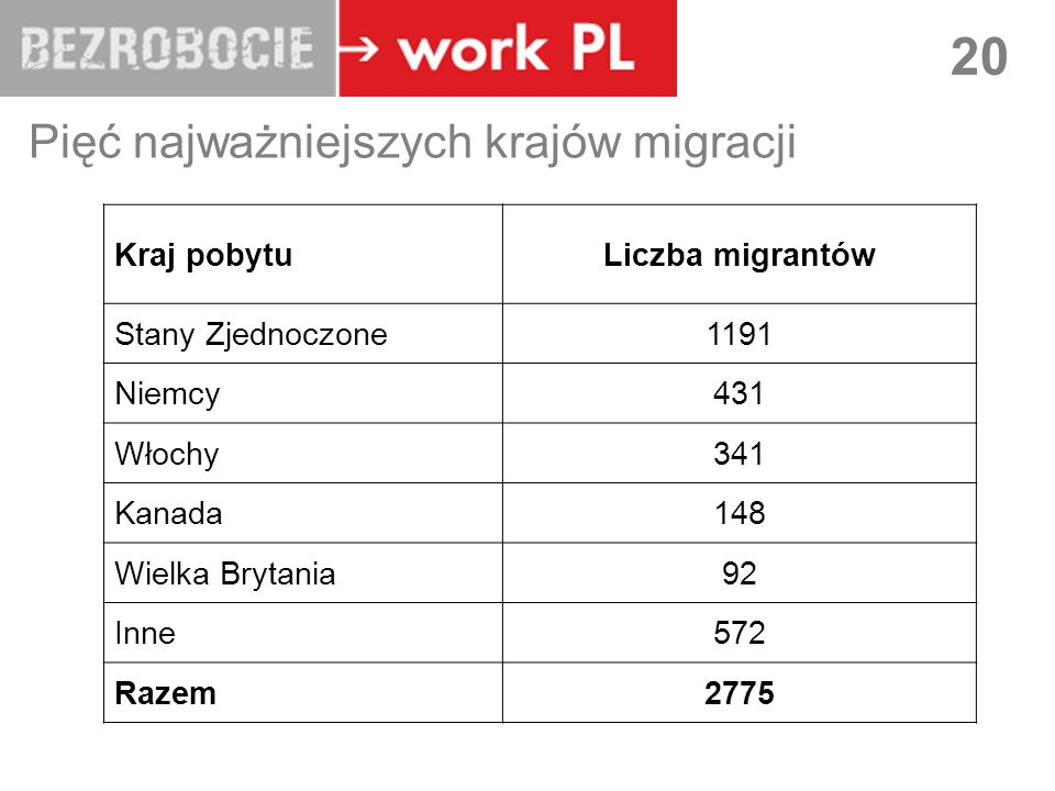 LUBLIN 20 Pięć najważniejszych krajów migracji Kraj pobytuLiczba migrantów Stany Zjednoczone1191 Niemcy431 Włochy341 Kanada148 Wielka Brytania92 Inne572 Razem2775