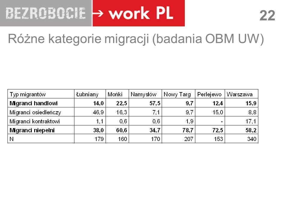LUBLIN 22 Różne kategorie migracji (badania OBM UW)