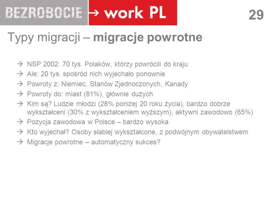 LUBLIN 29 Typy migracji – migracje powrotne NSP 2002: 70 tys. Polaków, którzy powrócili do kraju Ale: 20 tys. spośród nich wyjechało ponownie Powroty