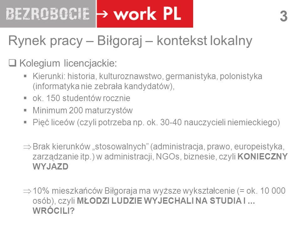 LUBLIN 3 Rynek pracy – Biłgoraj – kontekst lokalny Kolegium licencjackie: Kierunki: historia, kulturoznawstwo, germanistyka, polonistyka (informatyka nie zebrała kandydatów), ok.
