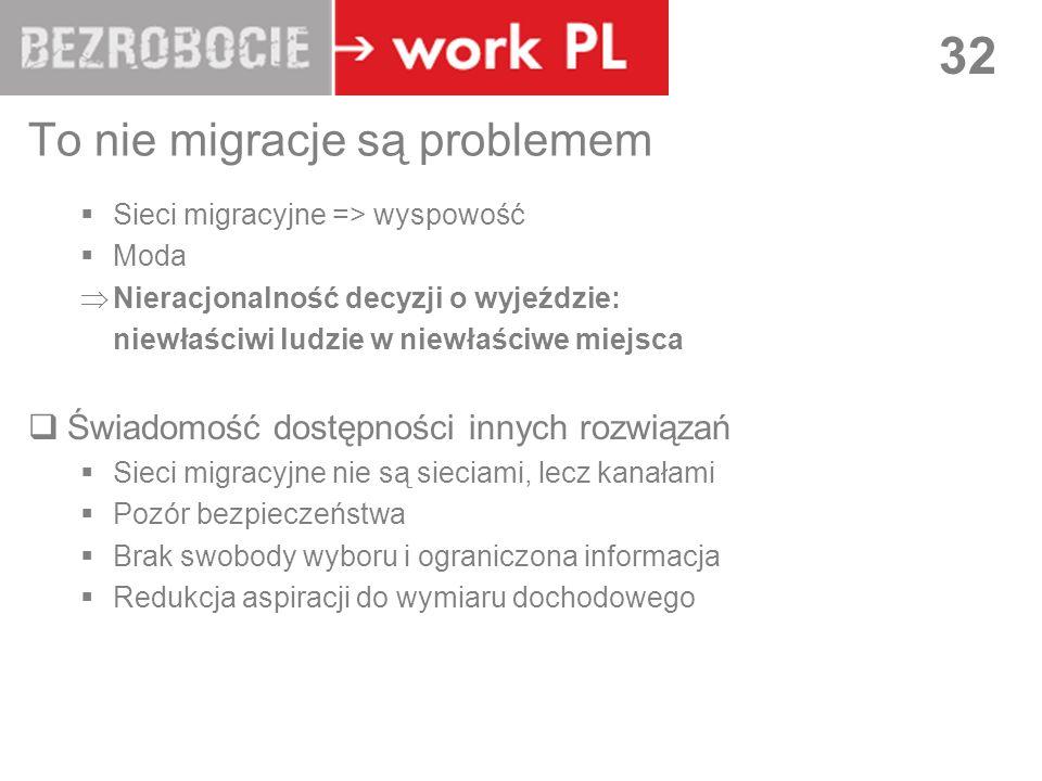 LUBLIN 32 To nie migracje są problemem Sieci migracyjne => wyspowość Moda Nieracjonalność decyzji o wyjeździe: niewłaściwi ludzie w niewłaściwe miejsc