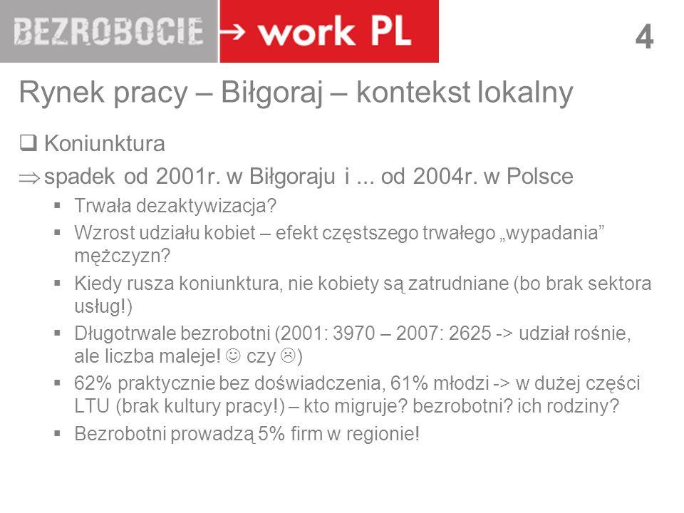 LUBLIN 4 Rynek pracy – Biłgoraj – kontekst lokalny Koniunktura spadek od 2001r. w Biłgoraju i... od 2004r. w Polsce Trwała dezaktywizacja? Wzrost udzi