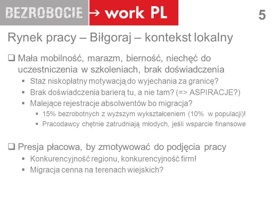 LUBLIN 5 Rynek pracy – Biłgoraj – kontekst lokalny Mała mobilność, marazm, bierność, niechęć do uczestniczenia w szkoleniach, brak doświadczenia Staż