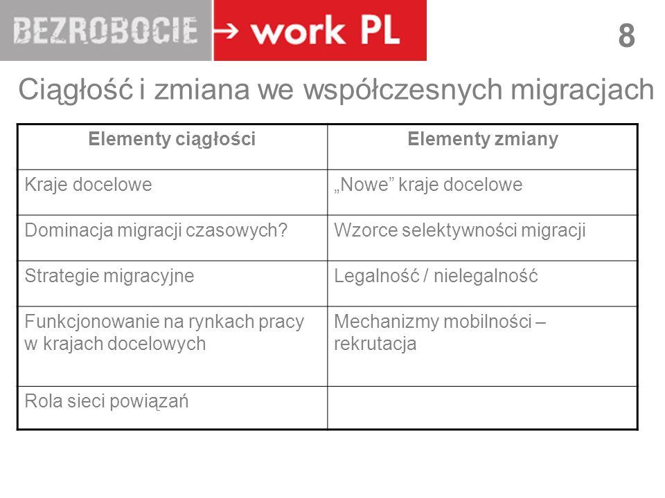 LUBLIN 8 Ciągłość i zmiana we współczesnych migracjach Elementy ciągłościElementy zmiany Kraje doceloweNowe kraje docelowe Dominacja migracji czasowych?Wzorce selektywności migracji Strategie migracyjneLegalność / nielegalność Funkcjonowanie na rynkach pracy w krajach docelowych Mechanizmy mobilności – rekrutacja Rola sieci powiązań