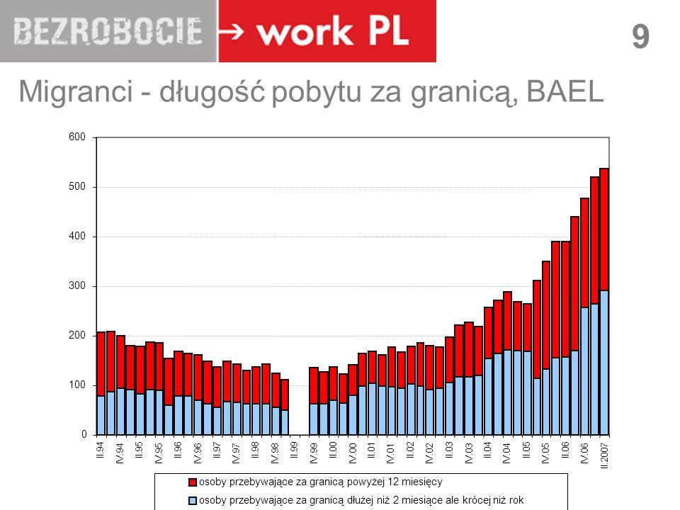 LUBLIN 9 Migranci - długość pobytu za granicą, BAEL II.03 IV.03 II.04 IV.04 II.05 IV.05 II.06 IV.06 II.2007 osoby przebywające za granicą powyżej 12 miesięcy osoby przebywające za granicą dłużej niż 2 miesiące ale krócej niż rok