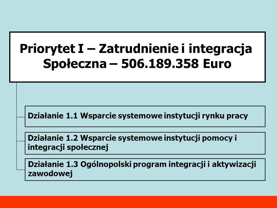 Priorytet I – Zatrudnienie i integracja Społeczna – 506.189.358 Euro Działanie 1.1 Wsparcie systemowe instytucji rynku pracy Działanie 1.2 Wsparcie systemowe instytucji pomocy i integracji społecznej Działanie 1.3 Ogólnopolski program integracji i aktywizacji zawodowej