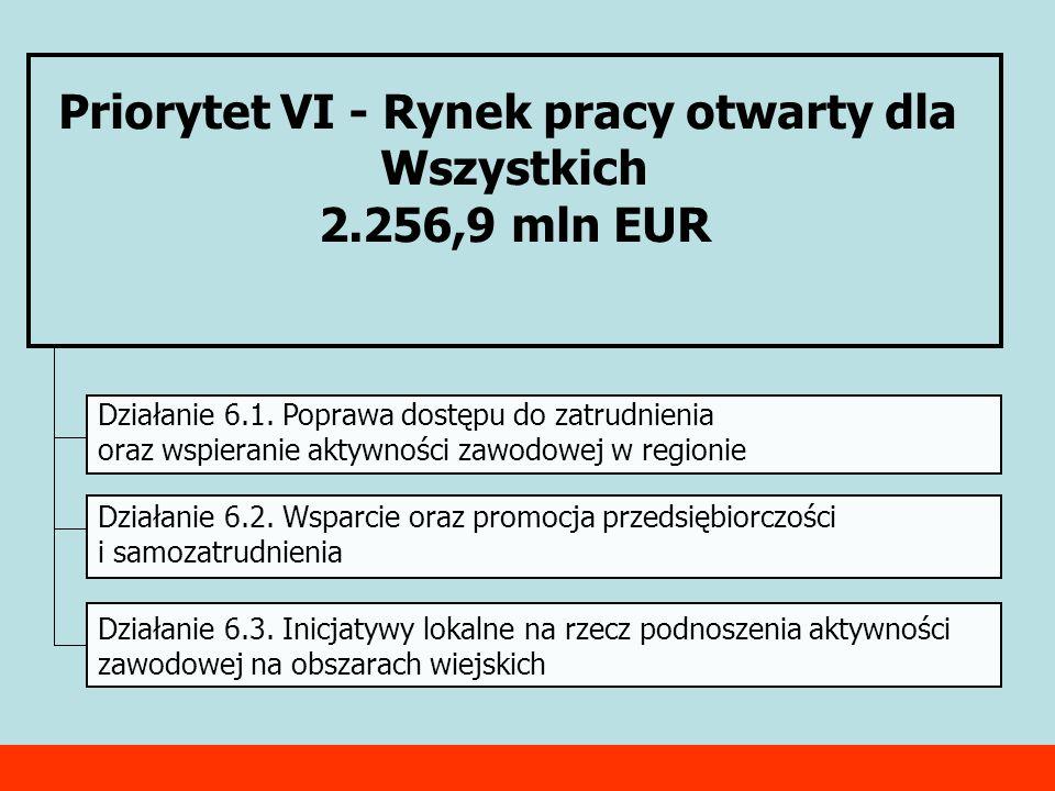 Priorytet VI - Rynek pracy otwarty dla Wszystkich 2.256,9 mln EUR Działanie 6.1. Poprawa dostępu do zatrudnienia oraz wspieranie aktywności zawodowej