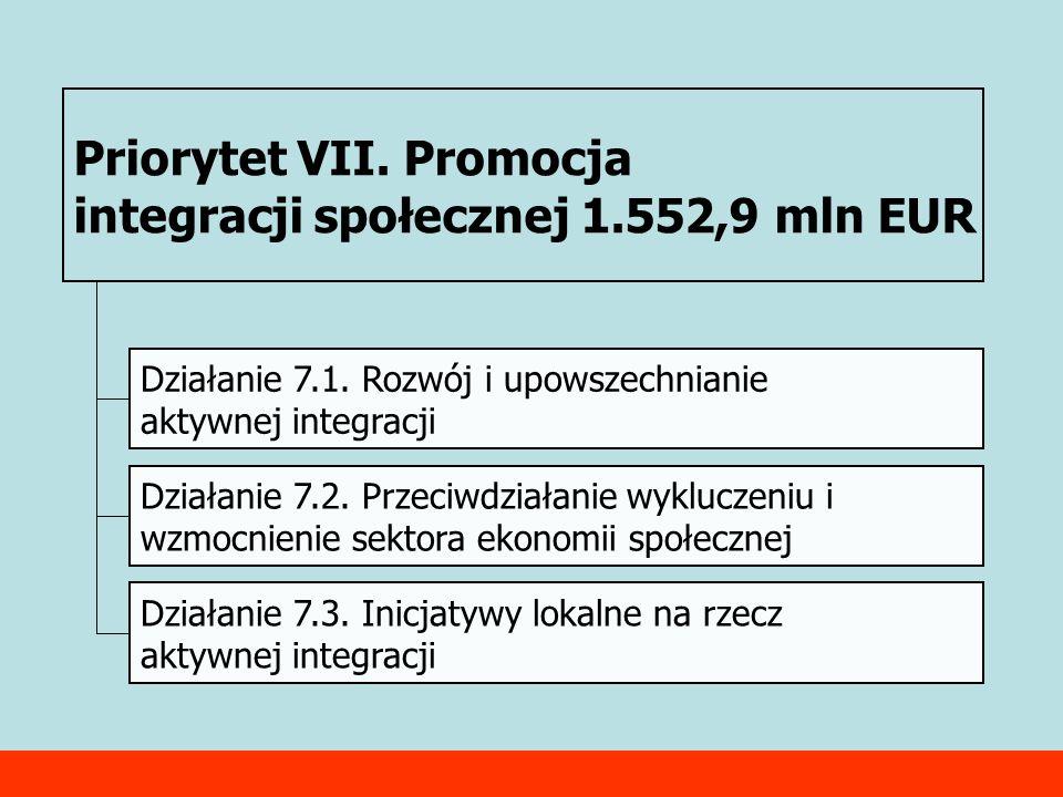 Priorytet VII. Promocja integracji społecznej 1.552,9 mln EUR Działanie 7.1.