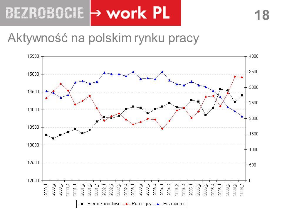 LUBLIN 18 Aktywność na polskim rynku pracy