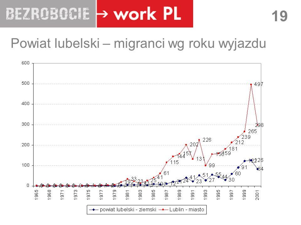 LUBLIN 19 Powiat lubelski – migranci wg roku wyjazdu