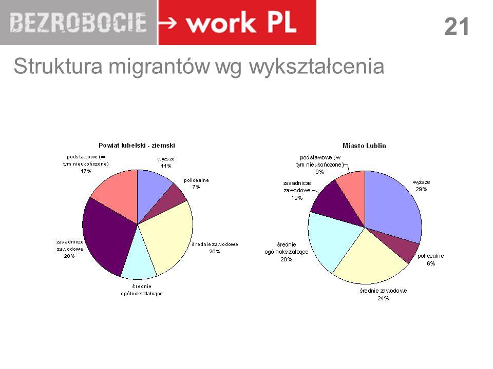 LUBLIN 21 Struktura migrantów wg wykształcenia