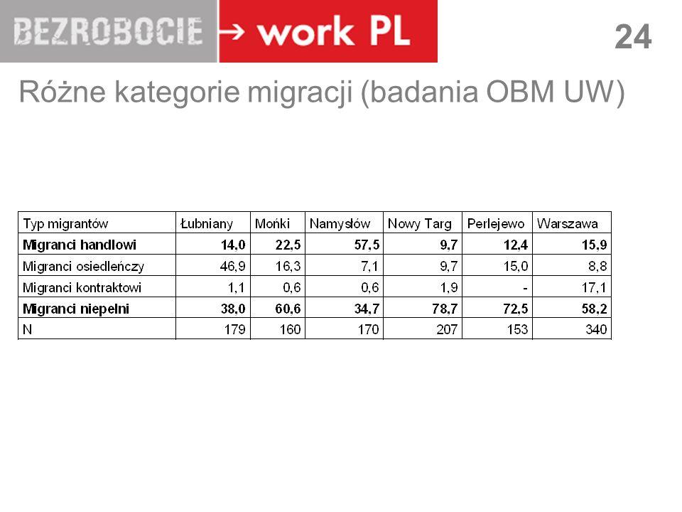 LUBLIN 24 Różne kategorie migracji (badania OBM UW)
