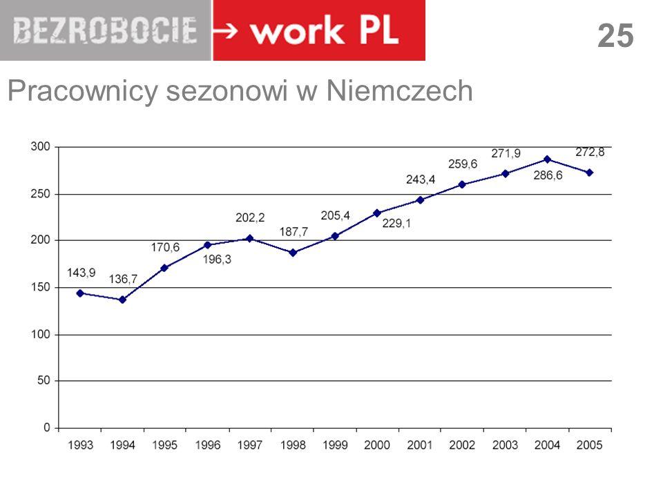 LUBLIN 25 Pracownicy sezonowi w Niemczech
