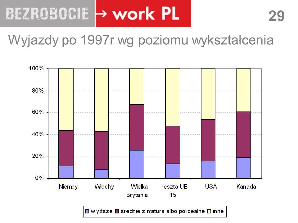 LUBLIN 29 Wyjazdy po 1997r wg poziomu wykształcenia