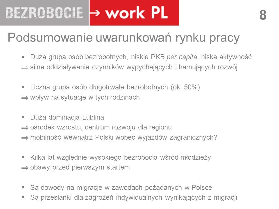 LUBLIN 8 Podsumowanie uwarunkowań rynku pracy Duża grupa osób bezrobotnych, niskie PKB per capita, niska aktywność silne oddziaływanie czynników wypyc
