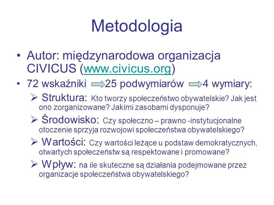 Metodologia Autor: międzynarodowa organizacja CIVICUS (www.civicus.org)www.civicus.org 72 wskaźniki 25 podwymiarów 4 wymiary: Struktura: Kto tworzy sp