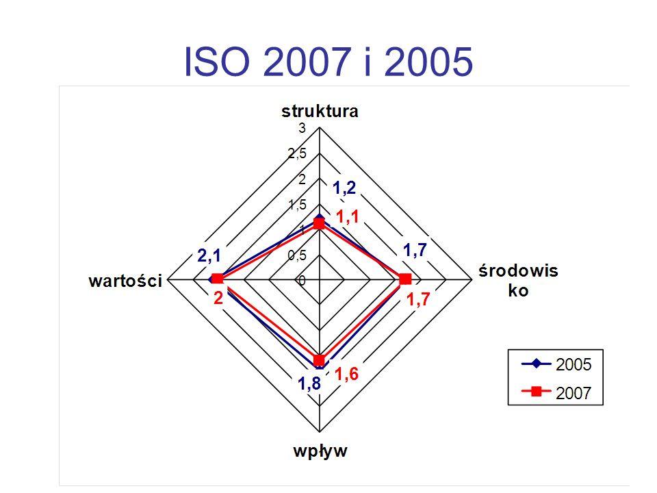 ISO 2007 i 2005