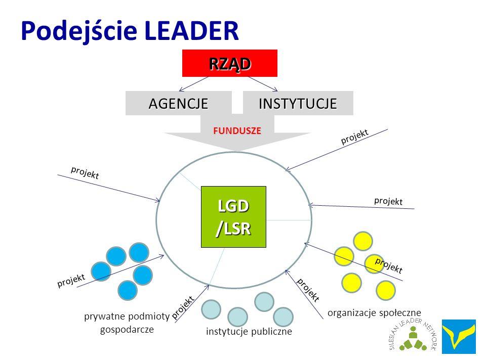 Podejście LEADER instytucje publiczne prywatne podmioty gospodarcze organizacje społeczne projekt RZĄD INSTYTUCJEAGENCJE FUNDUSZE LGD /LSR