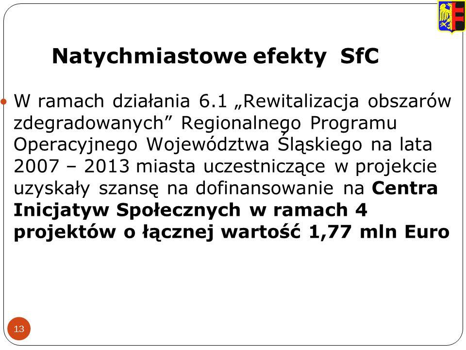 Natychmiastowe efekty SfC 13 W ramach działania 6.1 Rewitalizacja obszarów zdegradowanych Regionalnego Programu Operacyjnego Województwa Śląskiego na lata 2007 – 2013 miasta uczestniczące w projekcie uzyskały szansę na dofinansowanie na Centra Inicjatyw Społecznych w ramach 4 projektów o łącznej wartość 1,77 mln Euro