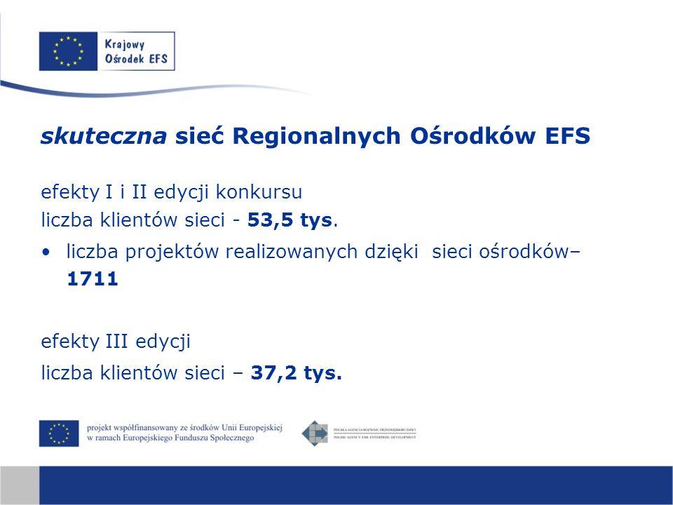 skuteczna sieć Regionalnych Ośrodków EFS efekty I i II edycji konkursu liczba klientów sieci - 53,5 tys. liczba projektów realizowanych dzięki sieci o
