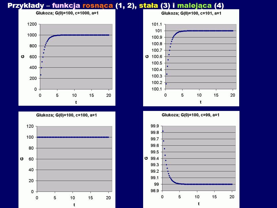Przykłady – funkcja rosnąca (1, 2), stała (3) i malejąca (4)