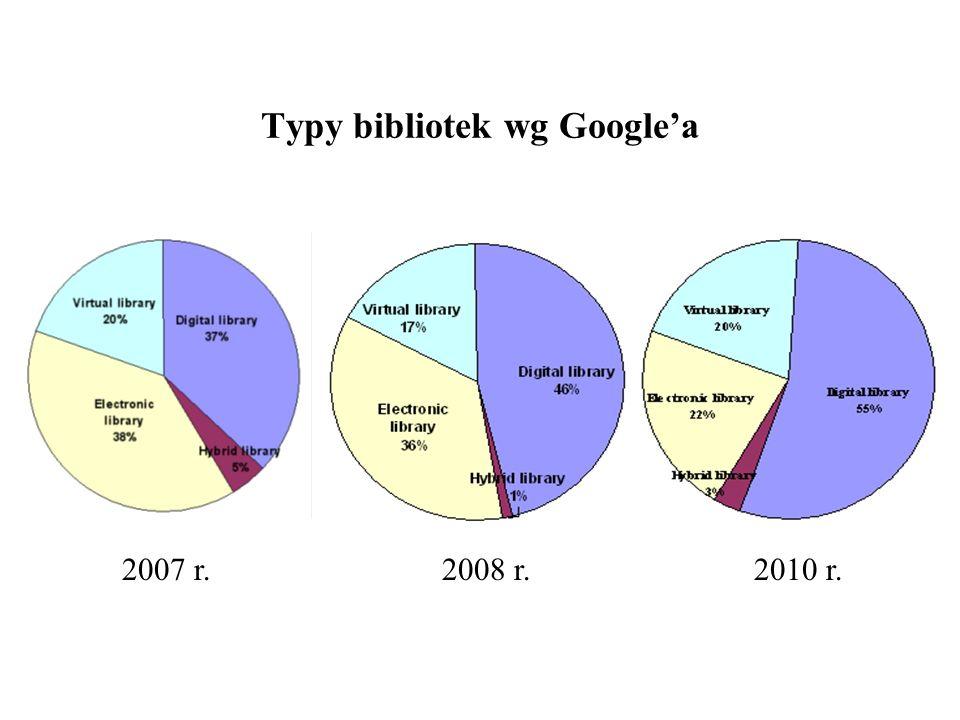 Typy bibliotek wg Googlea 2007 r.2008 r.2010 r.