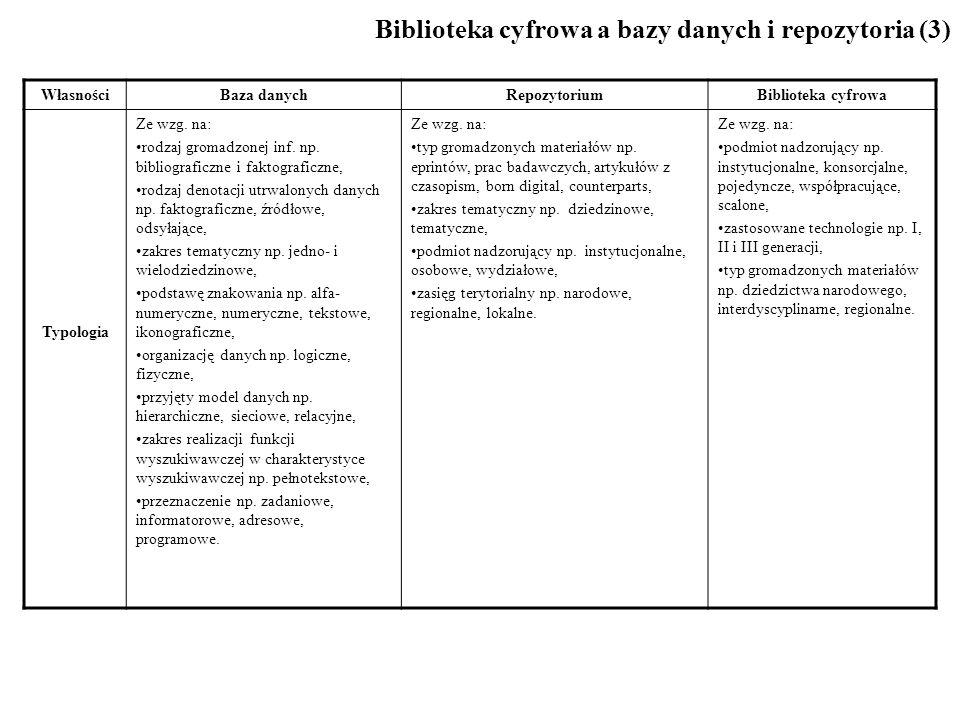 Biblioteka cyfrowa a bazy danych i repozytoria (3) WłasnościBaza danychRepozytoriumBiblioteka cyfrowa Typologia Ze wzg.