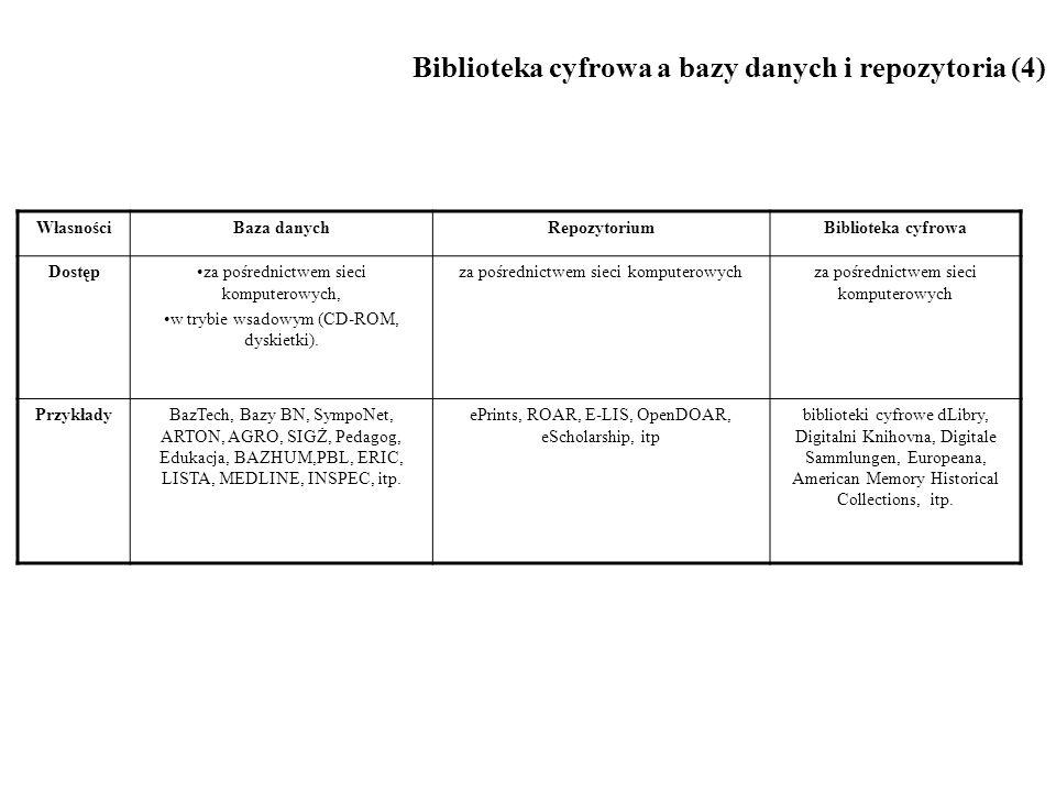Biblioteka cyfrowa a bazy danych i repozytoria (4) WłasnościBaza danychRepozytoriumBiblioteka cyfrowa Dostępza pośrednictwem sieci komputerowych, w trybie wsadowym (CD-ROM, dyskietki).