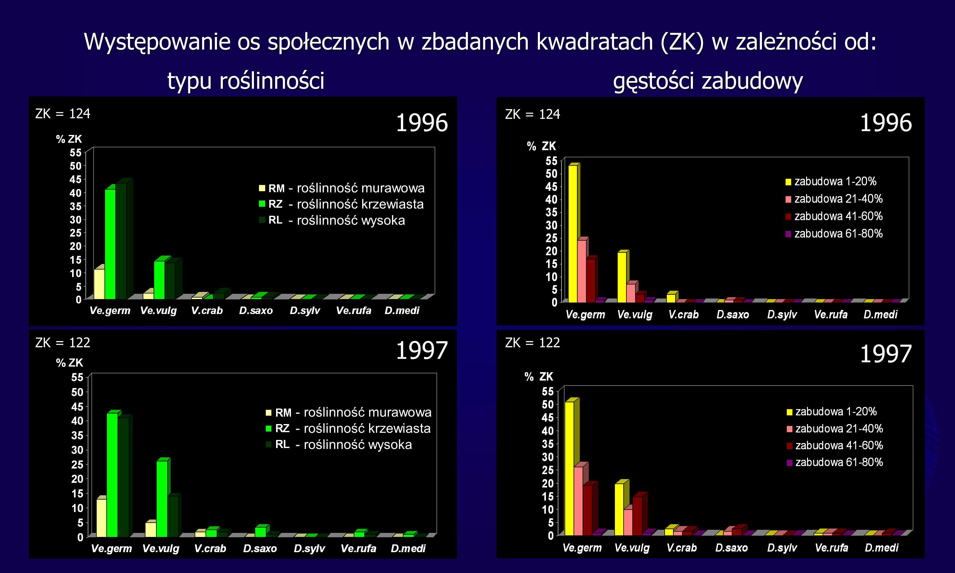 - roślinność murawowa - roślinność krzewiasta - roślinność wysoka - roślinność murawowa - roślinność krzewiasta - roślinność wysoka 1996 1997 Występowanie os społecznych w zbadanych kwadratach (ZK) w zależności od: typu roślinności gęstości zabudowy ZK = 124 ZK = 122