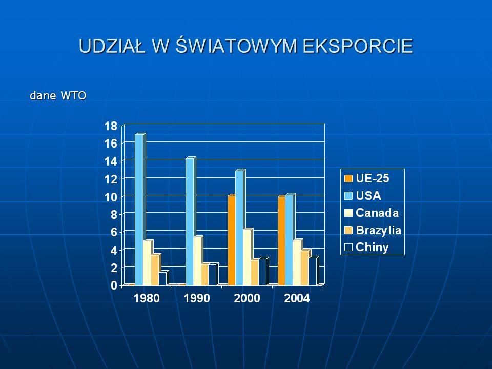 UDZIAŁ W ŚWIATOWYM EKSPORCIE dane WTO