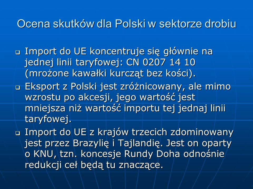 Ocena skutków dla Polski w sektorze drobiu Import do UE koncentruje się głównie na jednej linii taryfowej: CN 0207 14 10 (mrożone kawałki kurcząt bez