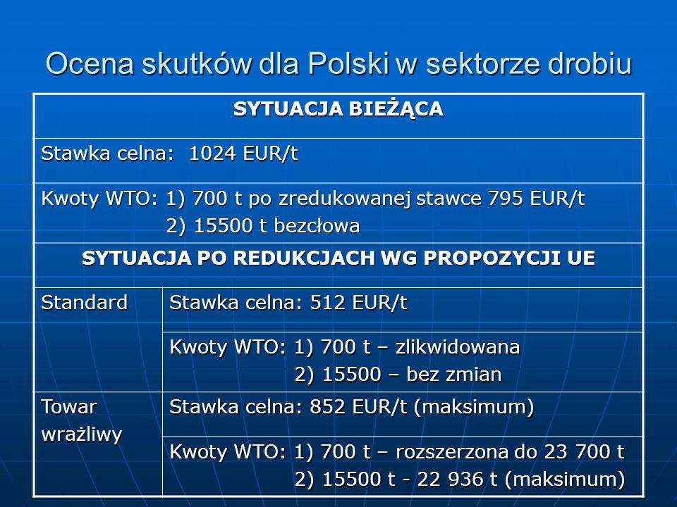 Ocena skutków dla Polski w sektorze drobiu SYTUACJA BIEŻĄCA Stawka celna: 1024 EUR/t Kwoty WTO: 1) 700 t po zredukowanej stawce 795 EUR/t 2) 15500 t b