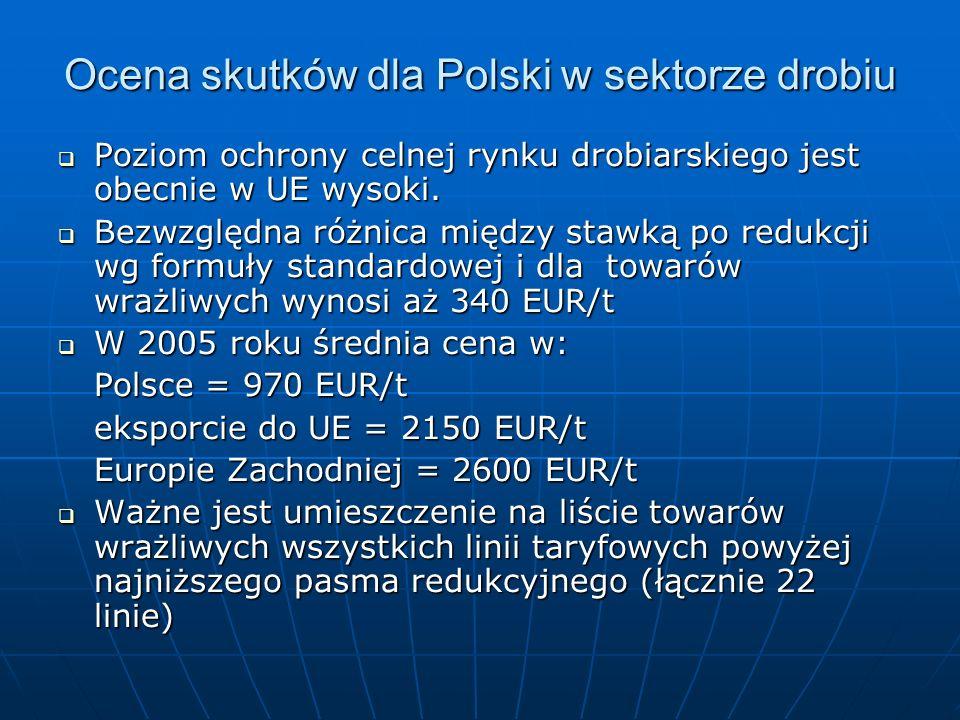 Ocena skutków dla Polski w sektorze drobiu Poziom ochrony celnej rynku drobiarskiego jest obecnie w UE wysoki. Poziom ochrony celnej rynku drobiarskie