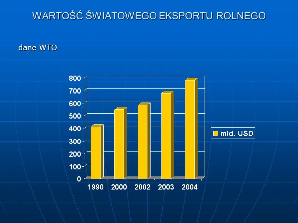 WARTOŚĆ ŚWIATOWEGO EKSPORTU ROLNEGO dane WTO