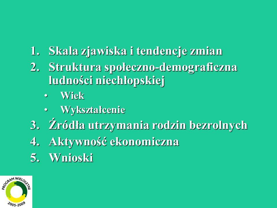 1.Skala zjawiska i tendencje zmian 2.Struktura społeczno-demograficzna ludności niechłopskiej WiekWiek WykształcenieWykształcenie 3.Źródła utrzymania