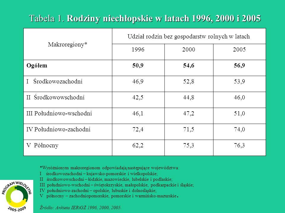 Tabela 1. Rodziny niechłopskie w latach 1996, 2000 i 2005 Makroregiony* Udział rodzin bez gospodarstw rolnych w latach 199620002005 Ogółem50,954,656,9